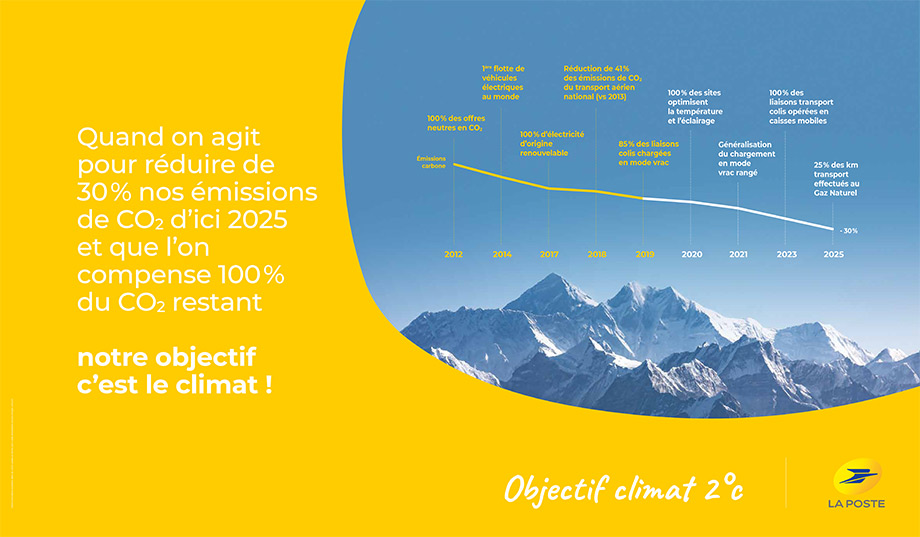 courbe climat
