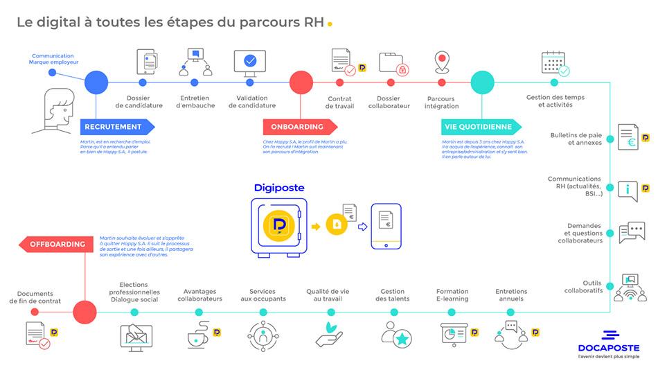 parcours de digitalisation RH